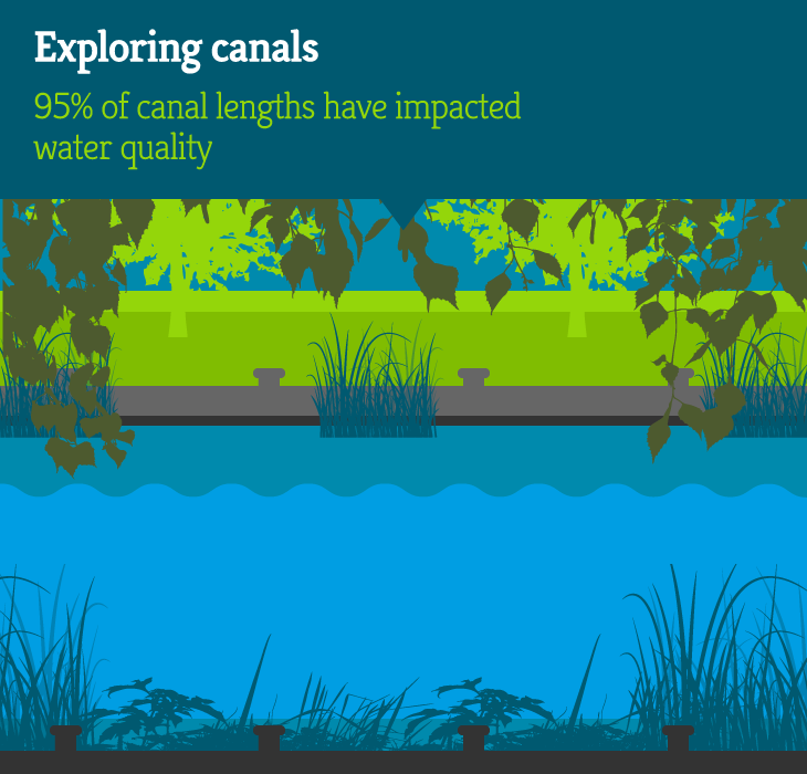 Habitat-map-sections-canal