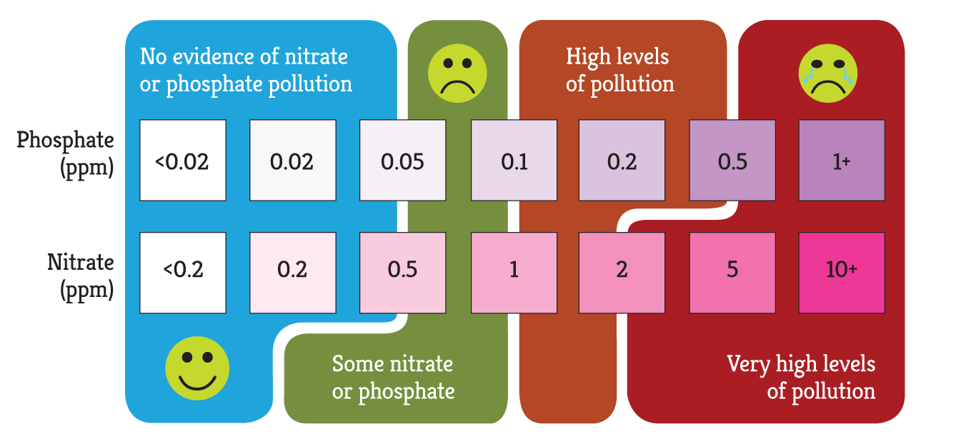 Water Kit pollutant levels